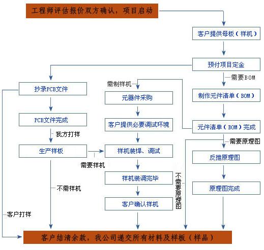 pcb抄板流程图 电路板复制流程图