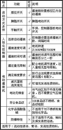 灌装机说明 www.upguanzhuangji.com