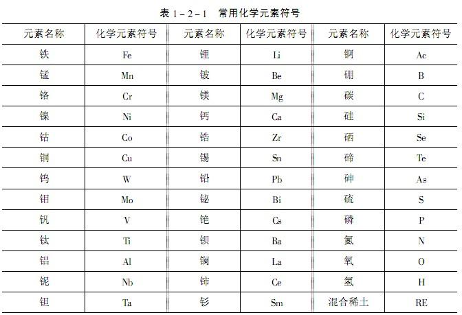 常用化学元素符号