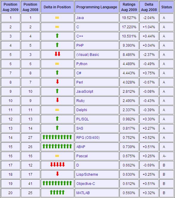 8月编程语言排行