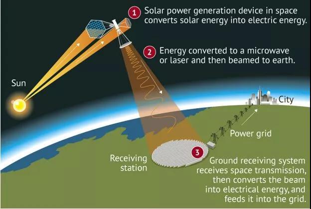 厉害了 科幻创意变成了现实 中国准备太空建造一座巨型太阳能发电厂