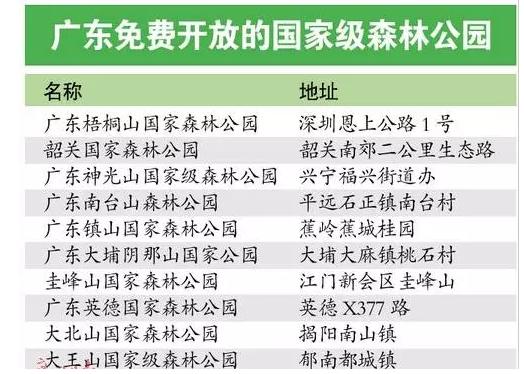 广东免费开放的国家森林公园名录